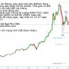 Tiền ảo Bitcoin bao giờ mới lấy lại phong độ?